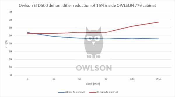 Dehumidifier performance – 16 % reduction with OWLSON 779 cabine